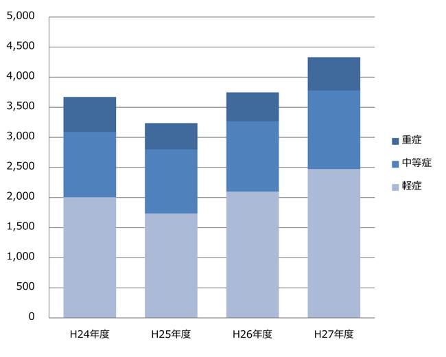 graph27-1