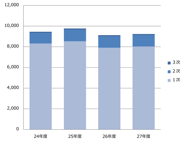 graph27-2