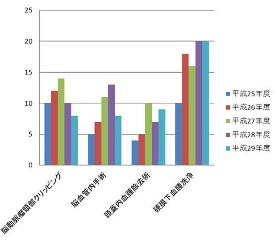 graph29-7